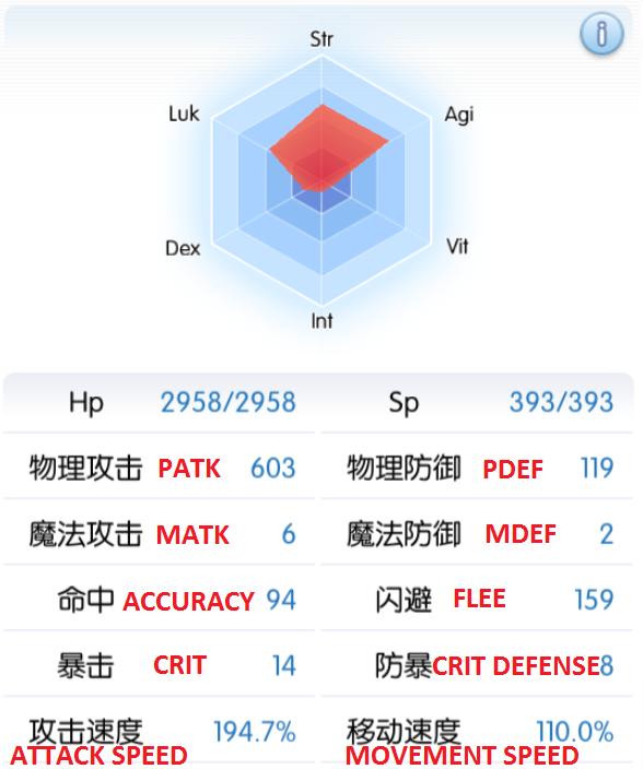 Character Stats Interface Translation