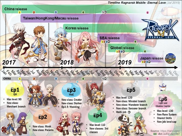 Official Character, Skill and EQ Simulator - Ragnarok Online Mobile